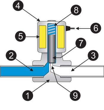 konstrukcija-solenoidnogo-klapana.jpg