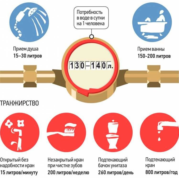 normativ-potreblenija-vody-2-e1511348680442.jpg