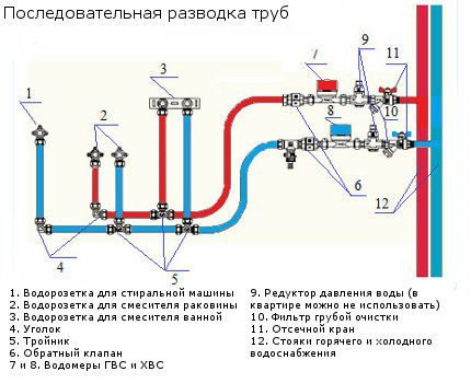 razvodka_vodoprovoda7-430x350.jpg