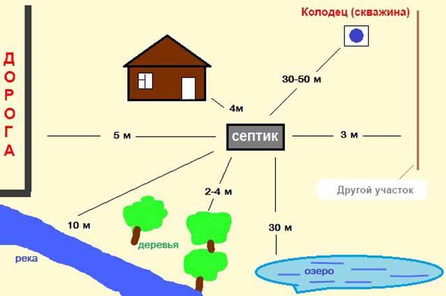 shema-razmeshhenija-skvazhiny-na-uchastke_0.jpg