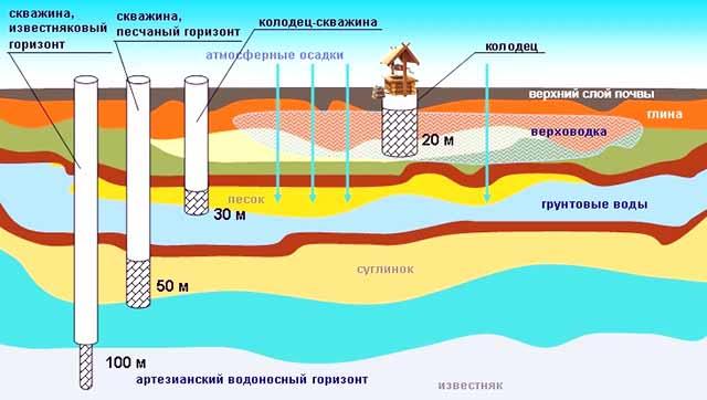 shema-razmeshhenija-vodonosnyh-sloev_0.jpg