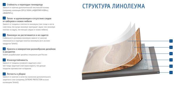 struktura-polukommercheskogo-linoleuma-600x299.jpg