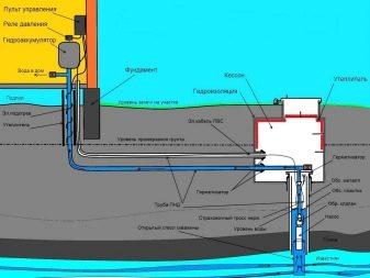 tonkosti-processa-obustrojstva-vodoprovoda-na-dache-24.jpg