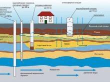 tonkosti-processa-obustrojstva-vodoprovoda-na-dache.jpeg