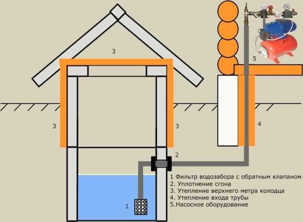 vodoprovod-na-dache-3-600x440.jpg