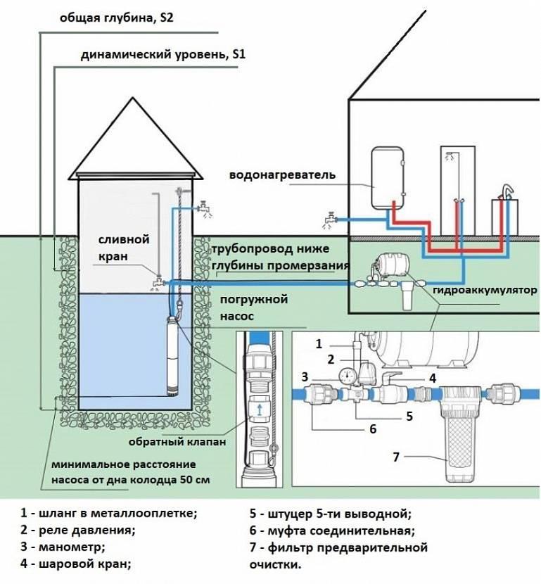 vodoprovod-na-dache-iz-kolodtsa-3-glavnykh-kriteriya-dlya-vybora-sistemy-4.jpg
