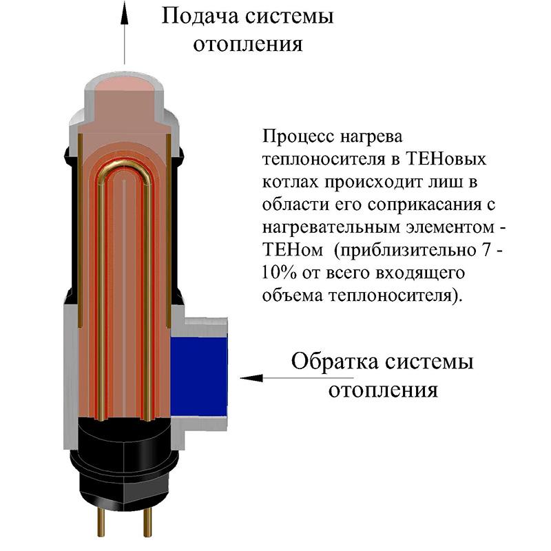 Как сделать электрокотел своими руками