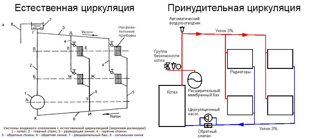 Правильное отопление частного дома с газовым котлом