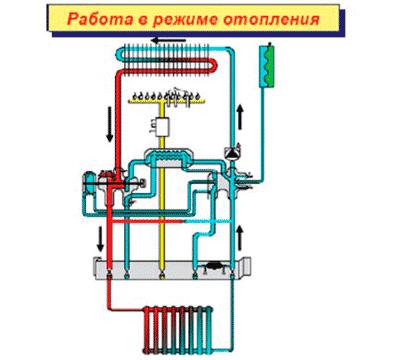 Устройство теплообменника газового котла