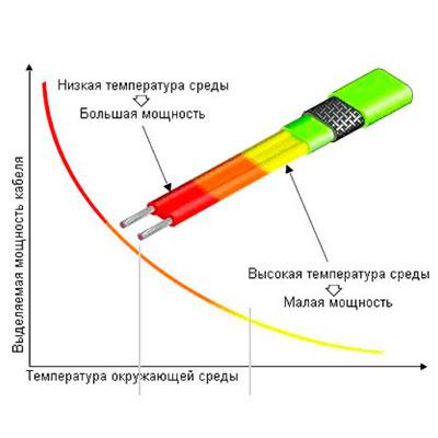 Чем выше окружающая температура, тем ниже выделяемая мощность