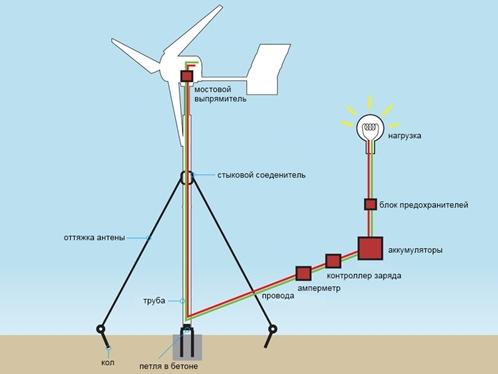 Как сделать ветряной генератор своими руками фото 981