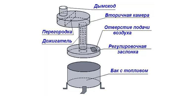 Котёл на отработке с водяным контуром своими руками чертежи 319