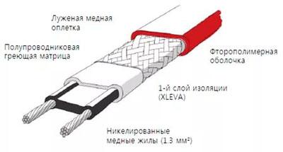 Строение греющего кабеля