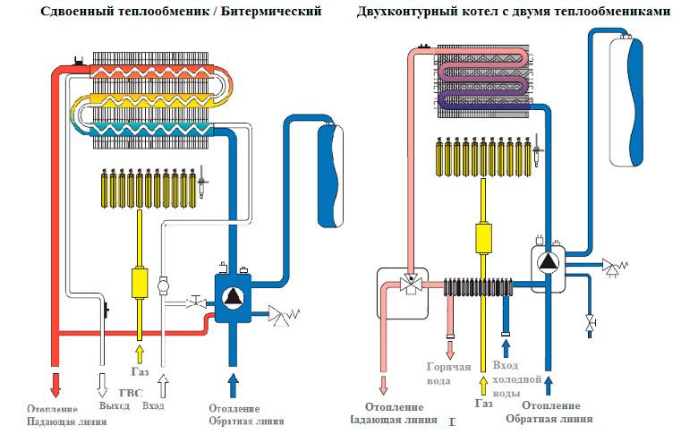 Схема подключения теплообменника с котла теплообменник сдвоенные корпус