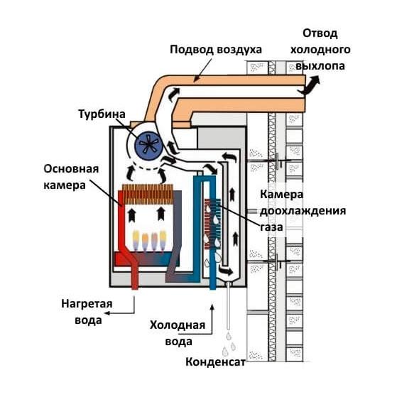 Газовые котлы отопления   ayakstdru