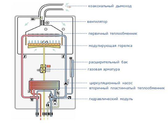 Двухконтурные газовые котлы отопления с раздельными теплообменниками Уплотнения теплообменника Sondex S187 Каспийск