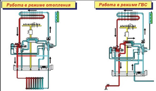 Двухконтурные газовые котлы с раздельными теплообменниками напольные Теплообменник Ридан НН 42 Ду 150 Оренбург