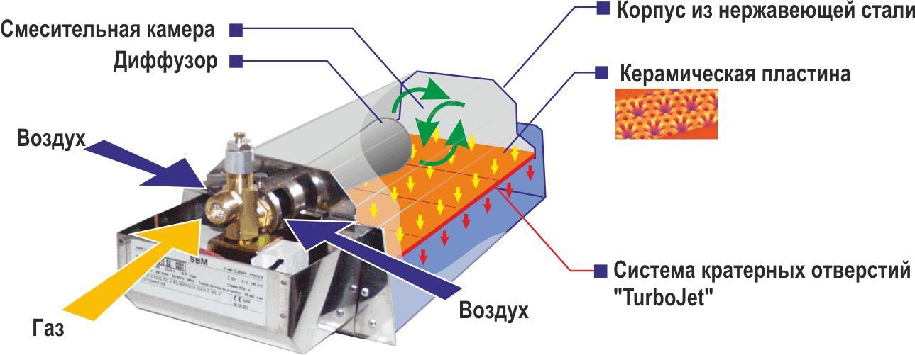 Устройство газового инфракрасного обогревателя