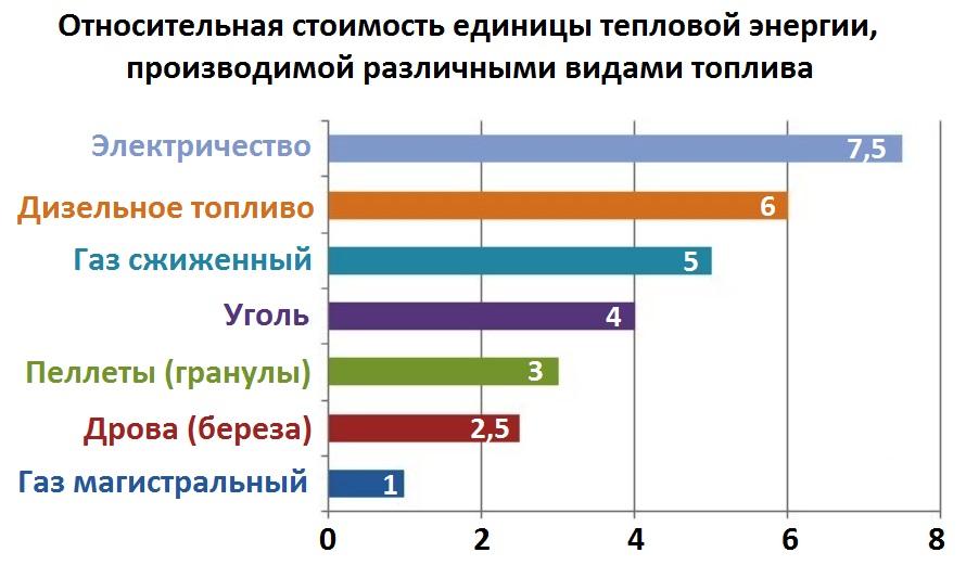 Наверное, центральное отопление в россии экономически выгодно или нет термобелье, котором
