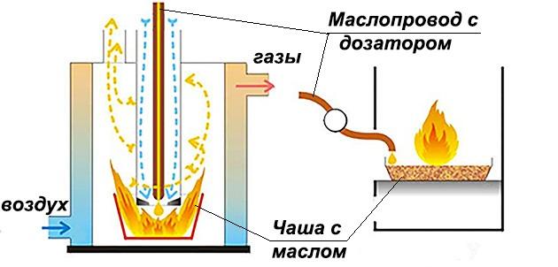 Печь на отработке капельная типа своими руками 2