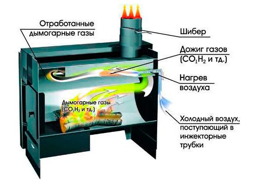 Принцип сгорания газа в печи