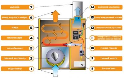 Что такое газовый конвектор