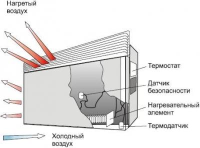 Как выбрать конвекторный обогреватель — устройство, критерии выбора и правила эксплуатации