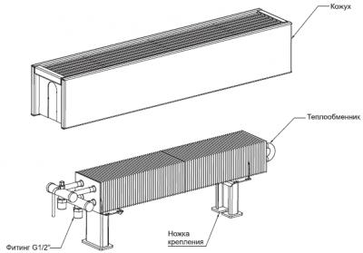Устройство водяного конвектора отопления