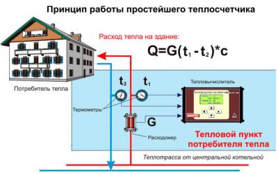 Принцип работы теплосчетчика
