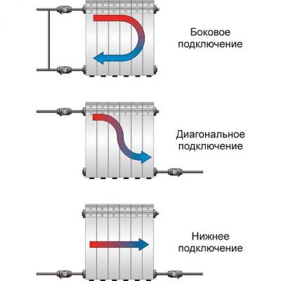 Виды подключения радиаторов отопления
