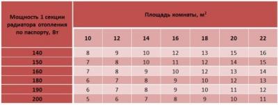 Расчет количества секций радиатора отопления