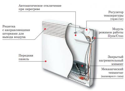 Устройство электроконвектора