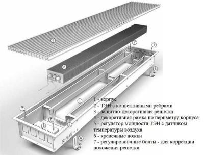 Устройство внутрипольного конвектора
