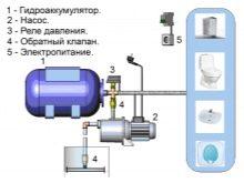 gidroakkumulyator-v-sisteme-vodosnabzheniya-kak-i-k-chemu-ego-nuzhno-podklyuchat-16.jpg