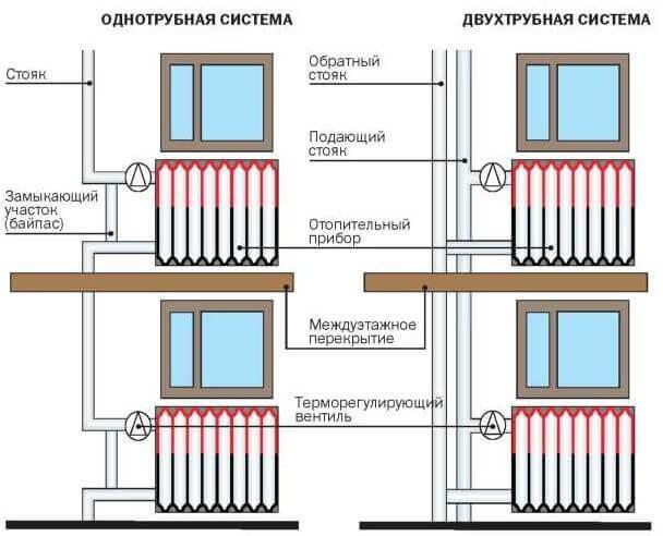 kollektornaya_sistema_otopleniya_dvuhetazhnogo_doma16.jpg