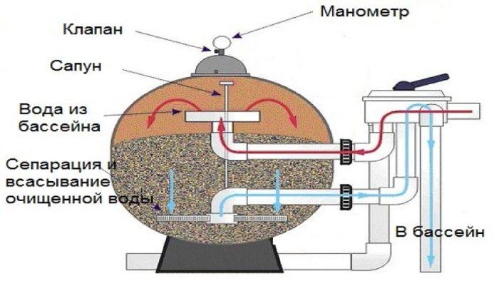 peschanyj-filtr-dlya-bassejna-20-700x394_0.jpg