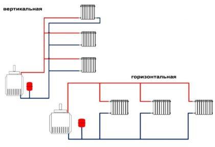 primer-vertikalnoy-i-gorizontalnoy-shem-otopleniya-420x288.jpg