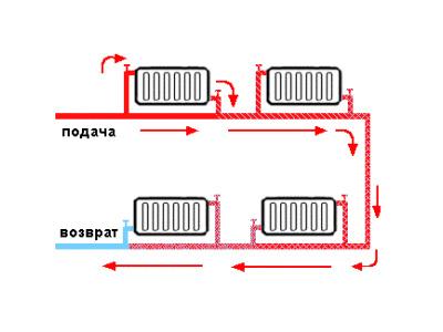 Схема и монтаж отопления своими руками полипропиленовыми трубами