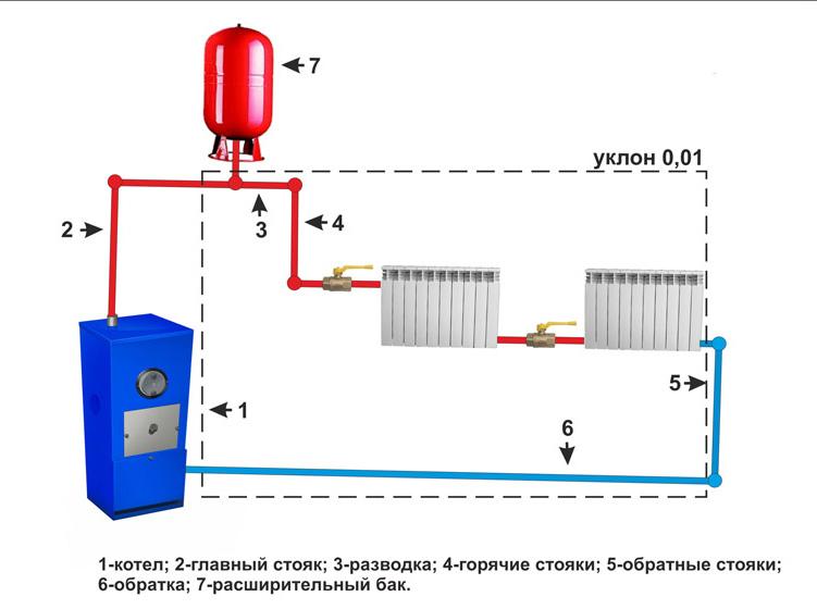 Самодельные системы отопления схемы - Как сделать отопление теплицы своими руками: обзор 5-ти