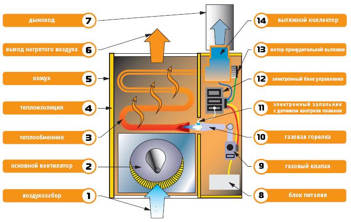 Как сделать конвектор отопления своими руками