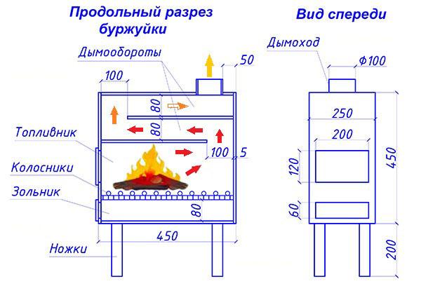 Как сделать водяное отопления из буржуйки