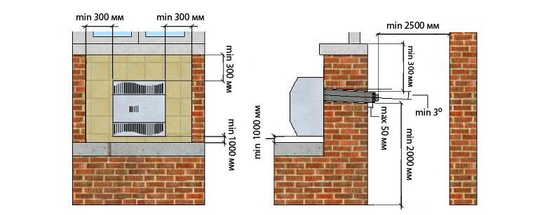 Правила установки газового конвектора.