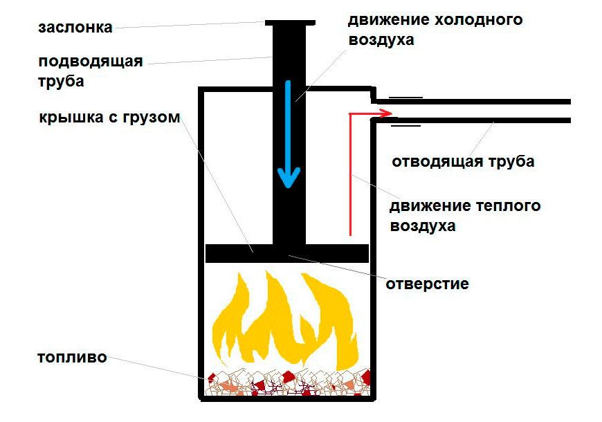 Печь на опилках длительного горения своими руками чертежи
