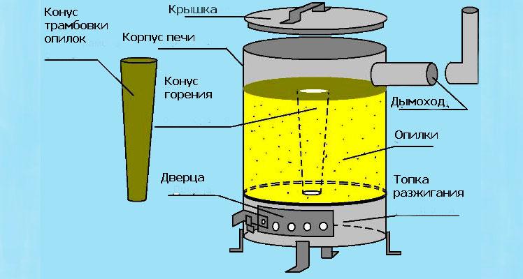 Печка медленного горения своими руками 28