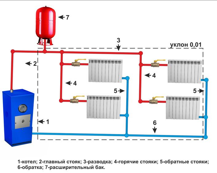 Отопление схемы разводка