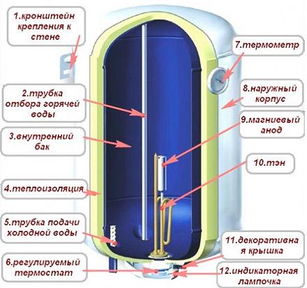 Схема устройства водонагревателя Термекс