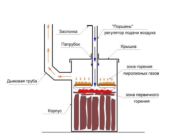 Печь длительного горения бубафоня печь