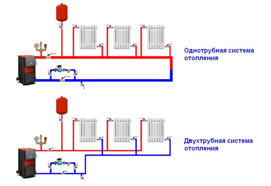 Что такое водяное отопление в частном доме своими руками 381