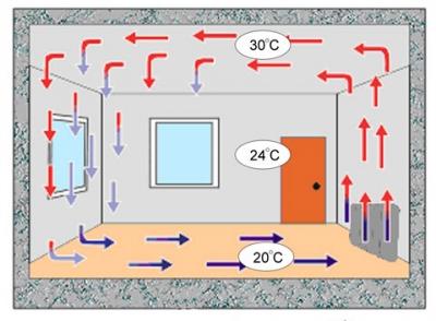 Конвекция воздуха в комнате.