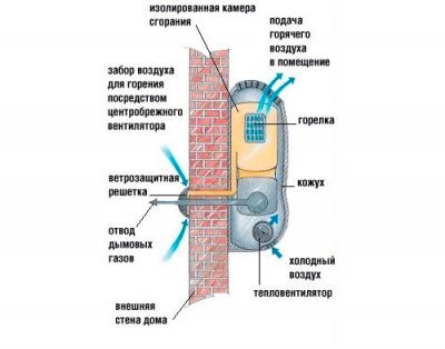 Монтаж конвектора